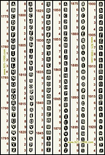 Birmingham Date Letter Chart Online Encyclopedia Of