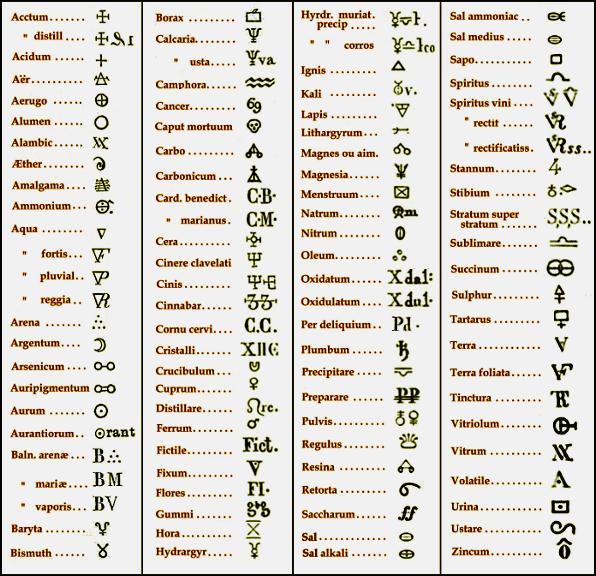Alchemical Alphabet At 925 1000